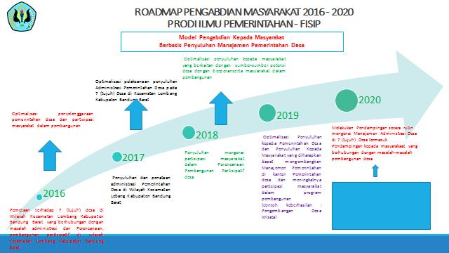 Roadmap & Fishbone Pendidikan, Penelitian dan Pengabdian Kepada Masyarakat (2016-2020)