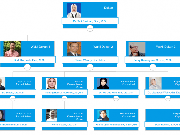 Struktur Organisasi FISIP UNLA